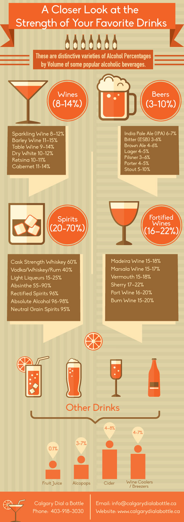 A Closer Look at the Strength of Your Favorite Drinks